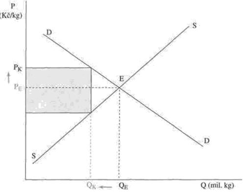 Produkční kvóty