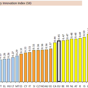 European Innovation Scoreboard 2007