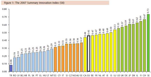 European Innovation Scoreboard 2007