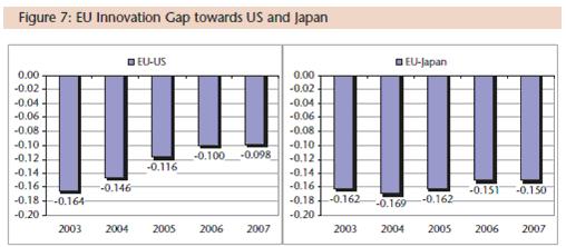 Inovační mezera mezi EU, Spojenými státy a Japonskem