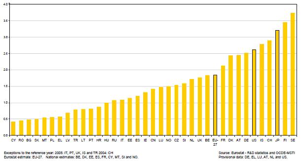 Investice do výzkumu a vývoje v procentech HDP, r. 2006
