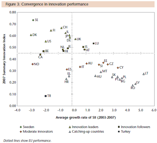 Konvergence inovační výkonnosti