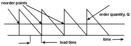Model EOQ (economic order quantity)