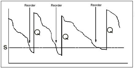 Model zásob - Q systém